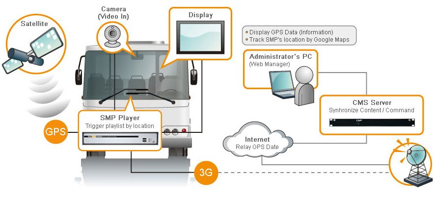 Digital Signage in Moving Vehicles