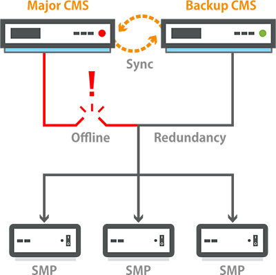 Digital Signage Server Redundancy (Failover) service illustration