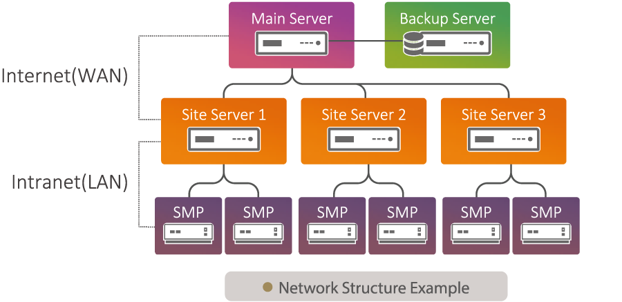 Designing a Multi-server Environment for your digital signage network