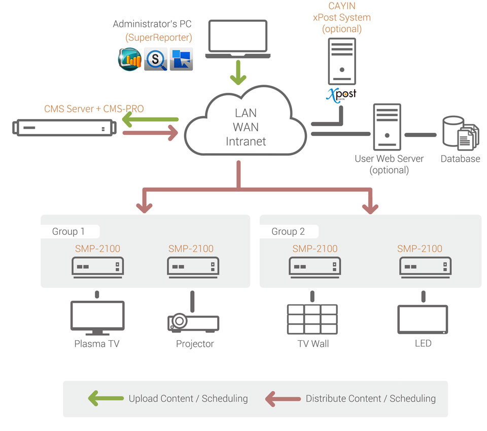 Digital Signage Network with Client-Server Structure (CMS server + SMP  player)